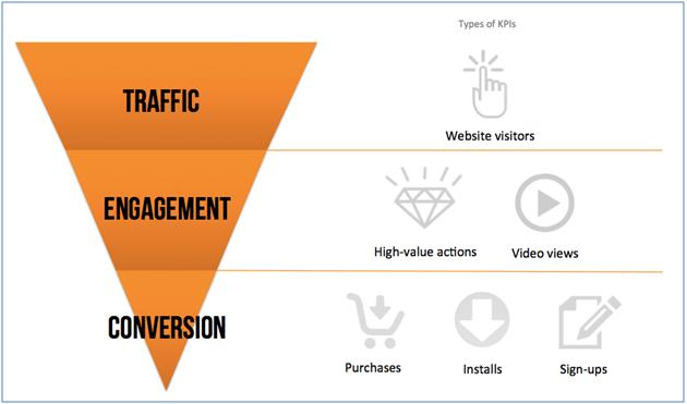5 câu hỏi giúp cải thiện chiến lược Digital Marketing5