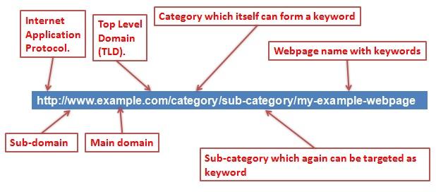 thiết kế web nanoweb