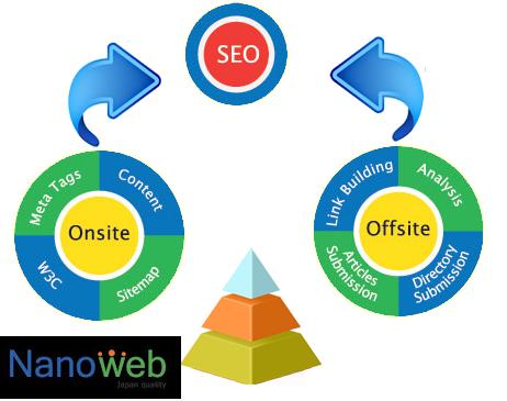 Hướng dẫn cách Lên kế hoạch SEO tổng thể website - nanoweb 2