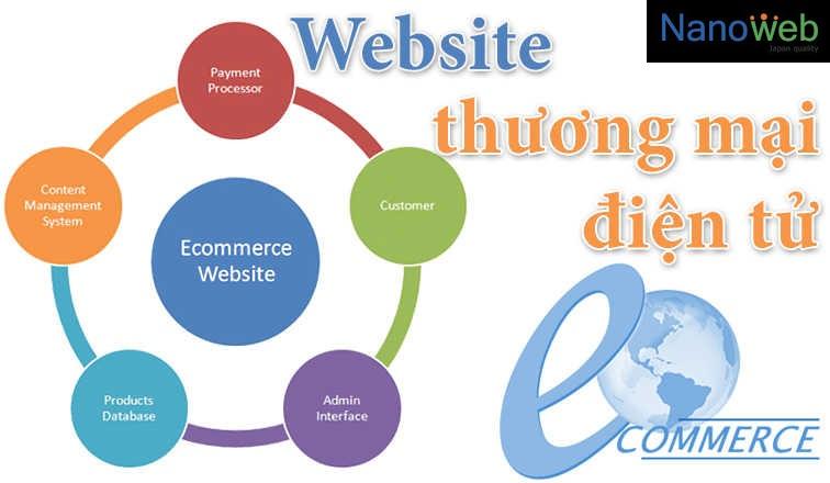 thiết kế website thương mại điện tử chuyên nghiêp - 1