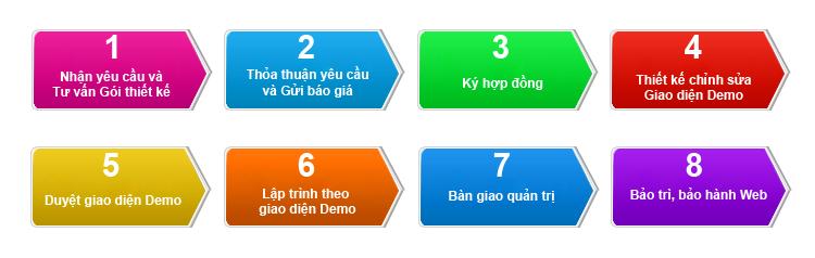 Quy trình thiết kế web chuẩn seo google