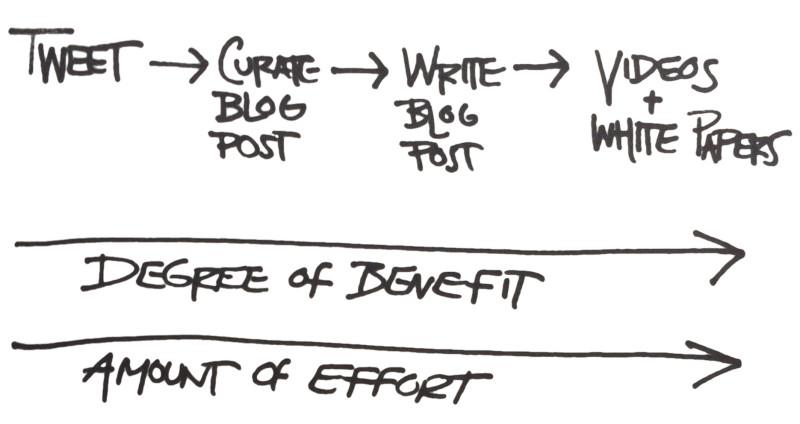 Bạn đang lựa chọn một tỷ lệ chuẩn cho content curation và nội dung gốc?