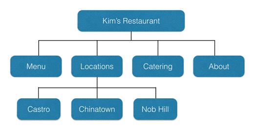 Tạo cấu trúc website